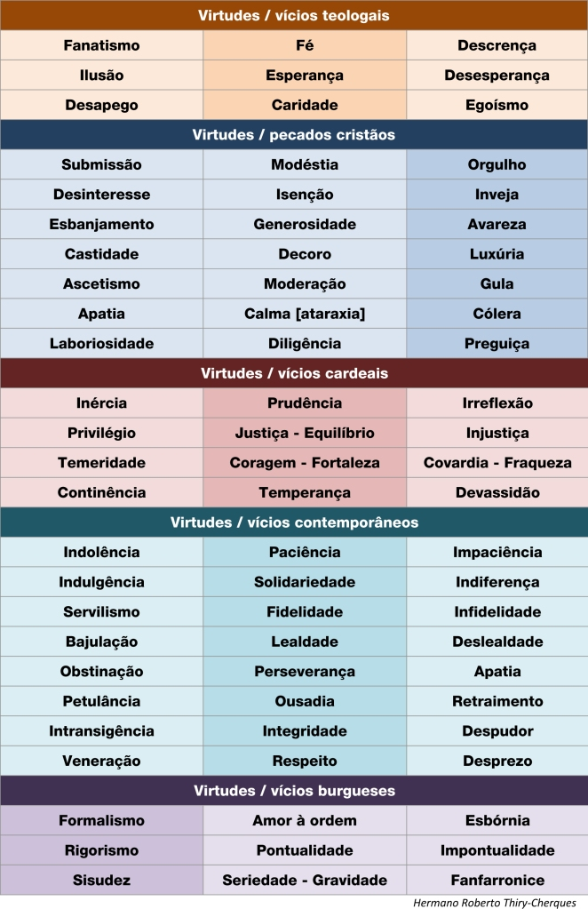 Microsoft Word - Virtudes e viícios.docx