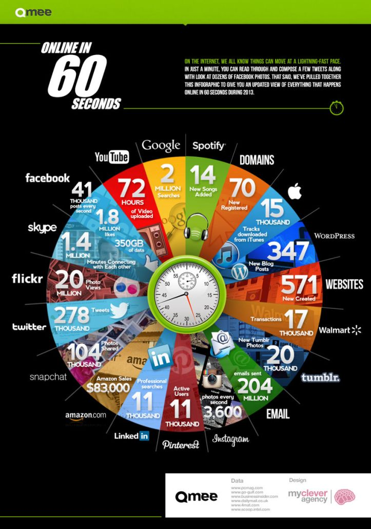 What-happens-in-One-minute-on-the-internet